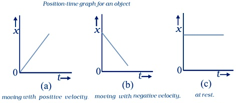 class 11 Motion In A Straight Line Physics ncert solutions
