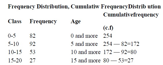 Statistics Notes For Class 9 Formulas Download PDF