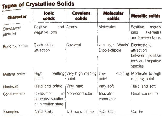 Chemistry Notes For Class 12 Chapter 1: The Solid State Download