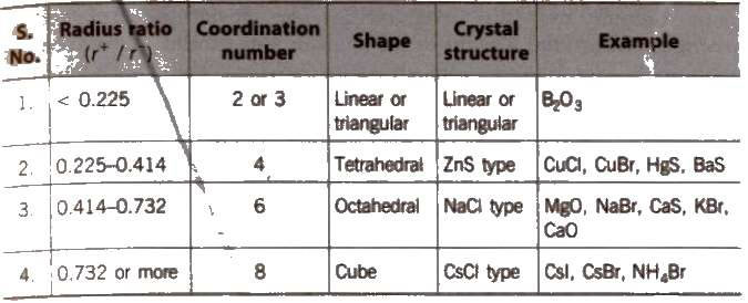 the solid state ncert pdf