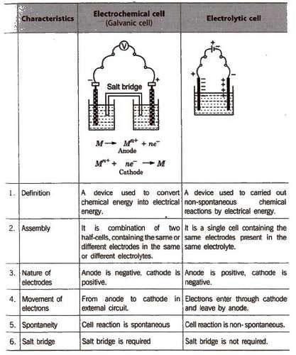 Electrochemistry Class 12 CBSE Notes Pdf Download Journal