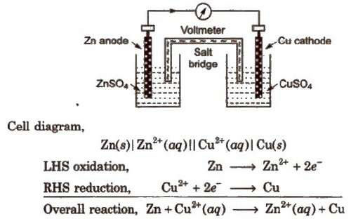 Electrochemistry Class 12 CBSE Notes Pdf Download Journal