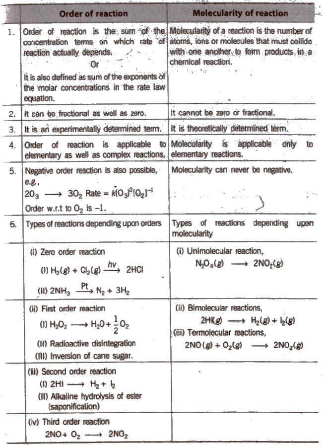 Chemical Kinetics Notes for Chemistry Class 12 Free Pdf Download