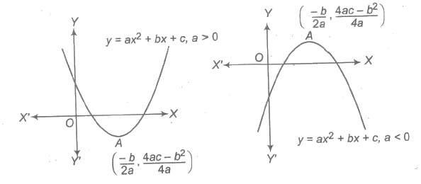 how to tell if function is quadratic or root