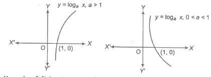 Ncert Math Notes For Class 12 Relations and Functions ...