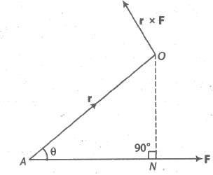 Vector Moment of a Force about a Point