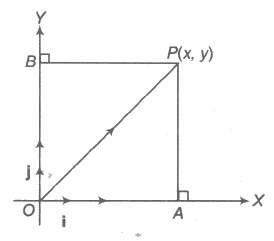 Resolution of Components of a Vector in a Plane