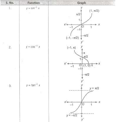 Class 12 Math nots Download PDF Inverse Trigonometric Functions