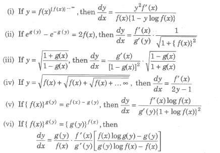 Derivatives of Special Types of Functions