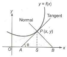 Length of Tangent and Normal