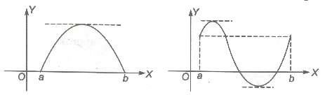 Rolle�s Theorem