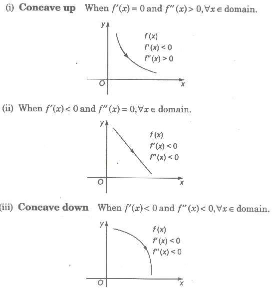 Classification of Strictly Decreasing Function
