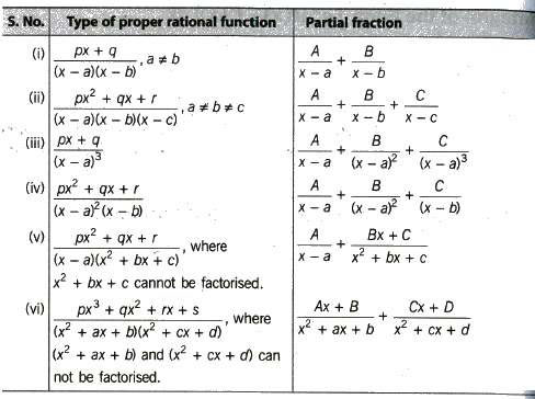 NCERT Math notes For Class 12 Integrals Download in PDF Chapter 7