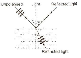physics notes for Class 12 Download PDF Chapter 10: Wave Optics