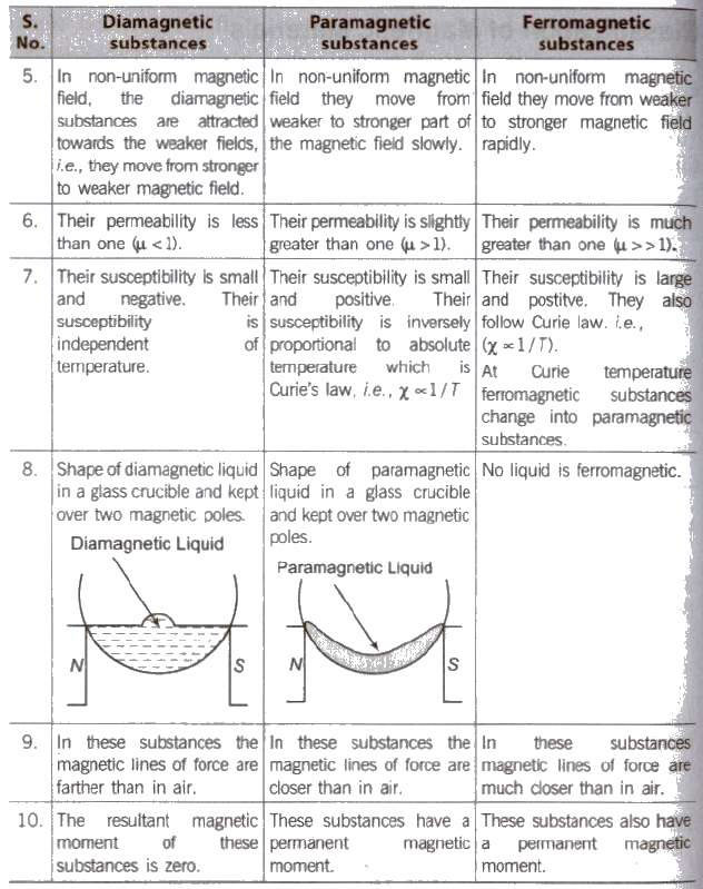 physics Notes Download PDf For Class 12 Magnetrism And Matter