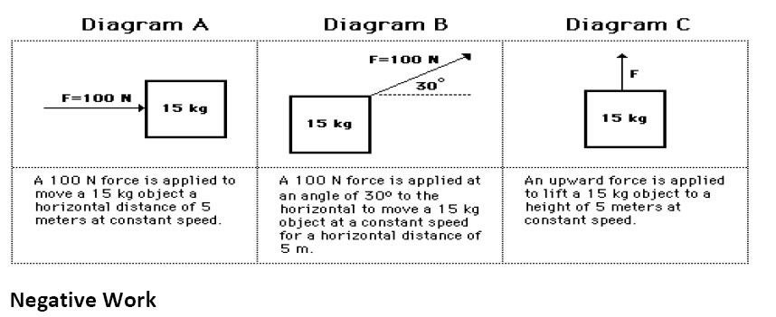 Class 9 Science NCERT in Pdf Chapter 11 WORK AND ENERGY