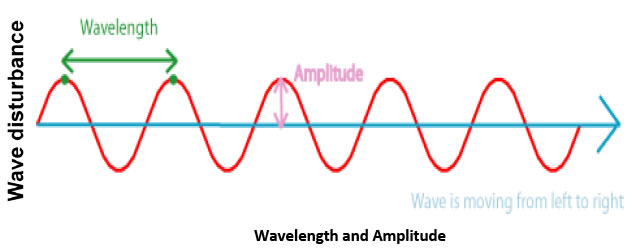 How can I explain the the structure of a sound wave?