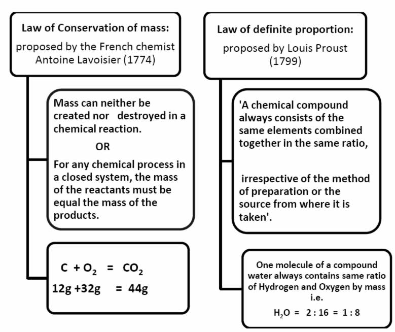 Notes of Chemistry for Class 9 CHAPTER 3 ATOMS AND MOLECULES pd – Atoms and Molecules Worksheet