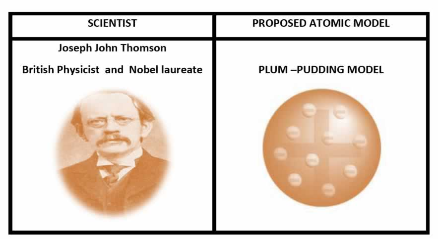 Class 9 Science Notes Chapter 4 STRUCTURE OF THE ATOM