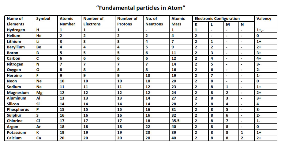 Class 9 science notes chapter 4 structure of the atom name of elements with atomic number atomic mass valency urtaz Images