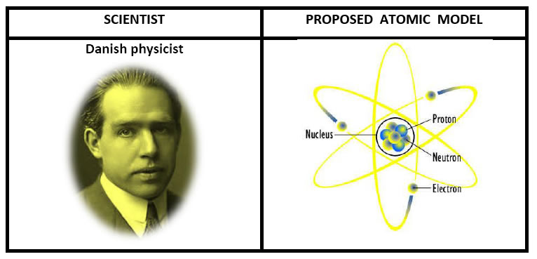 Class 9 science notes chapter 4 structure of the atom niel bohr atomic mode ccuart Choice Image