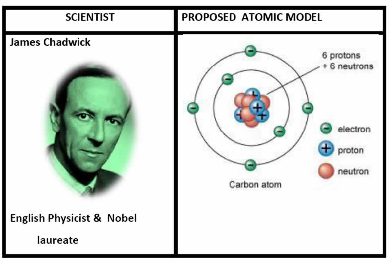 james chadwick atomic model - photo #8