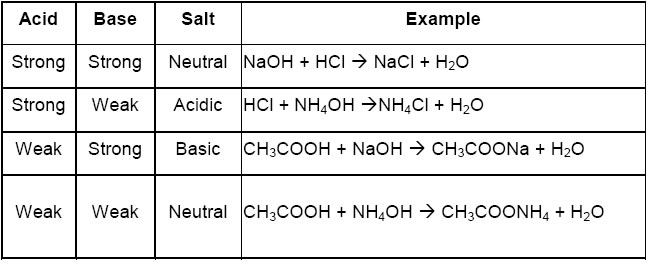 acids bases and salts for class 10 cbse notes – Acid Base Reactions Worksheet