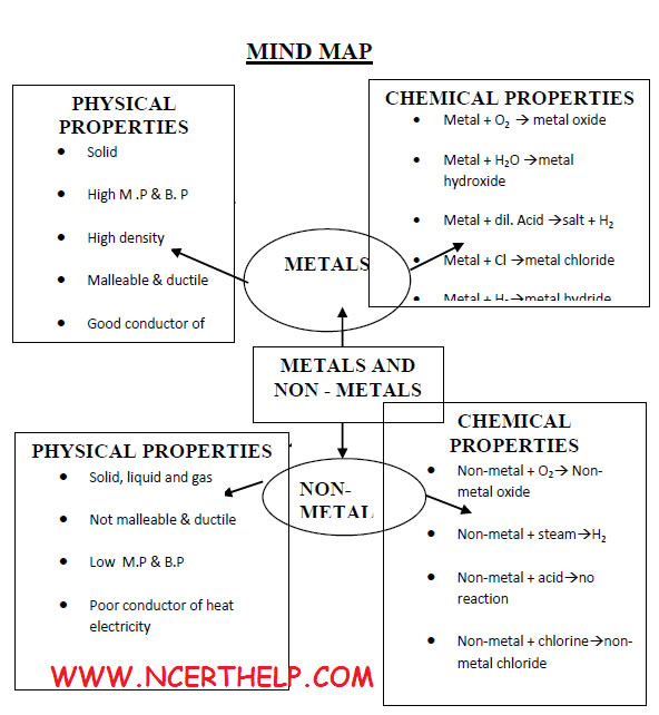 Metals and NonMetals Class 10 Notes Science Chemistry