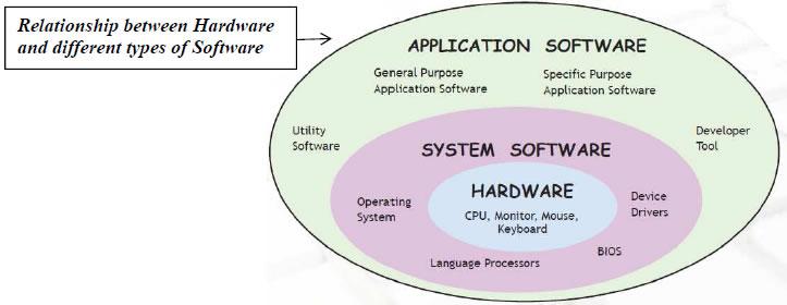 Software Concepts & Productivity Tools