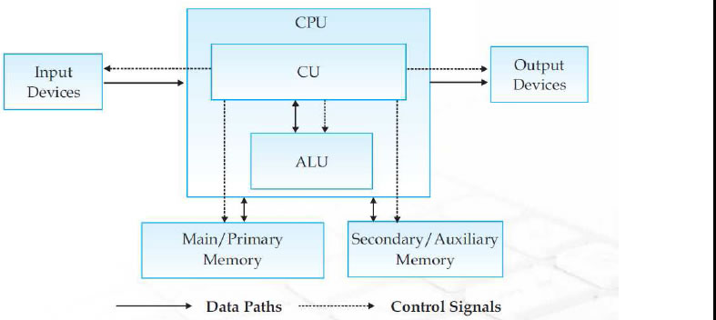 Introduction Computer Systems Hardware Concepts, Concep on