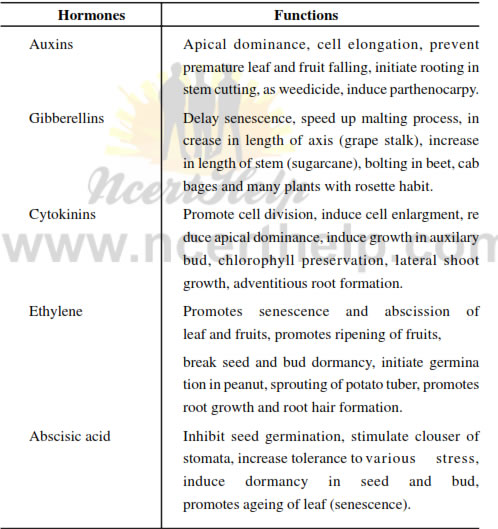 Biology short notes for competitive exams pdf (compiled from ncert.