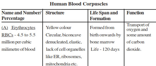 Body Fluids and Circulation Notes for biology Download in pdf