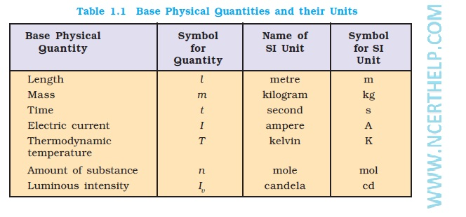 chemistry notes for class 11 Chapter 1 SOME BASIC CONCEPTS