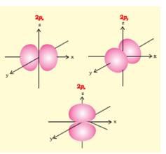 how to find degenerate orbitals