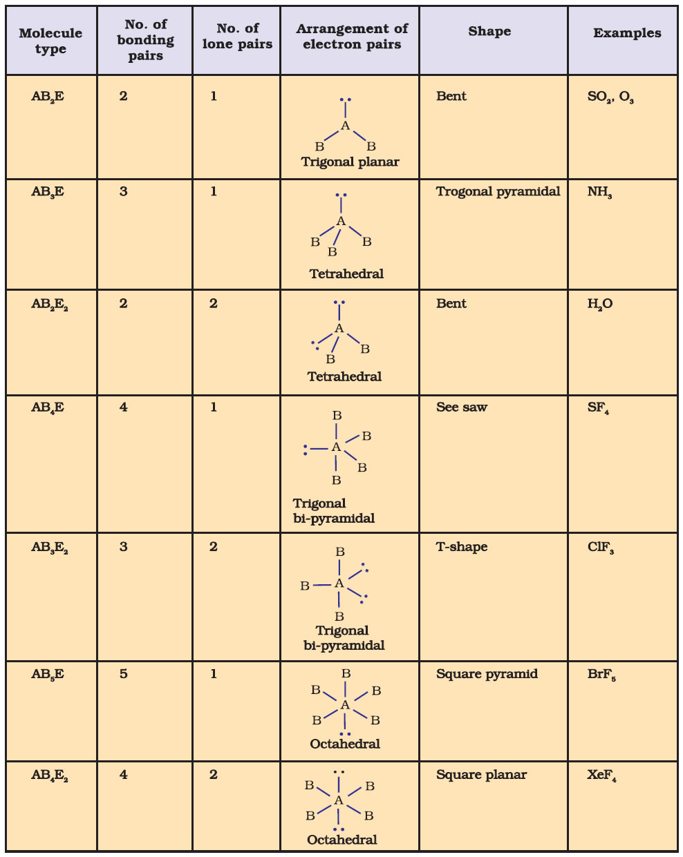 Chemistry notes class 11 basic formulas of chemical bonding and m b s p e r theory biocorpaavc