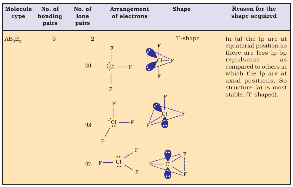 Shapes of Molecules containing Bond Pair and Lone Pair
