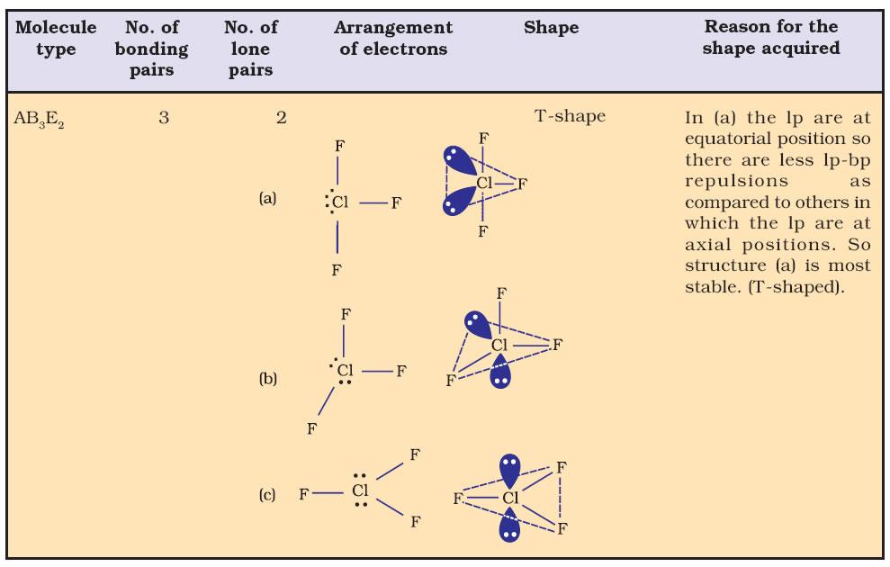 Chemistry Notes Class 11 Basic Formulas of CHEMICAL BONDING