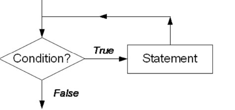 condition statement true or false