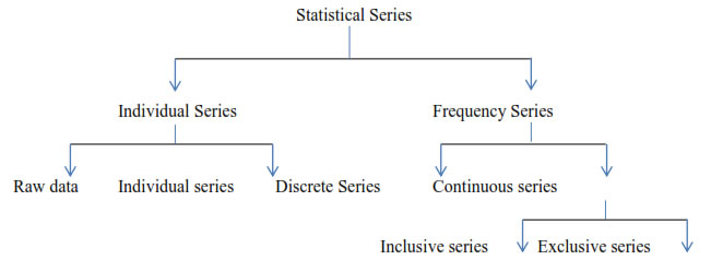 Statistical Series: Systematic arrangement of statistical data
