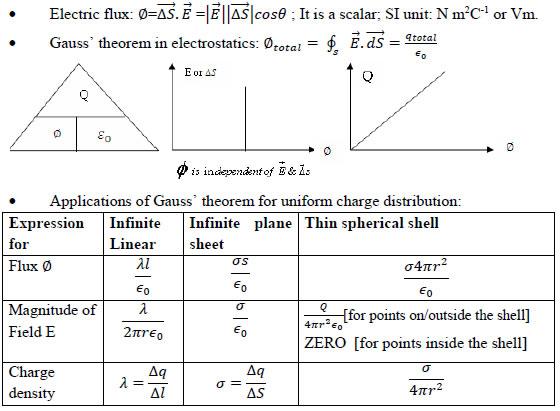 Gauss' theorem in electrostatics