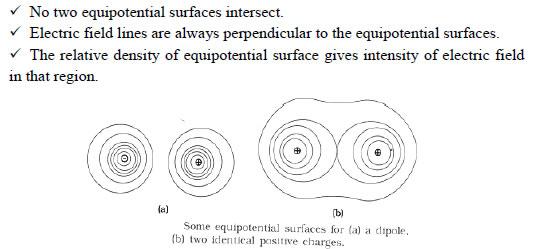 Electrostatics of conductors