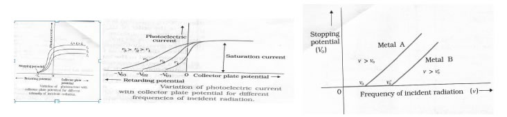 Dual Nature Of Matter And Radiation Class 12 Notes Pdf Download