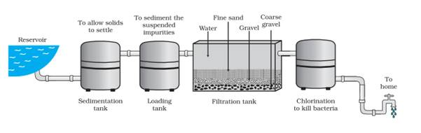 Draw The Diagram Of Water Purification System In Water Works