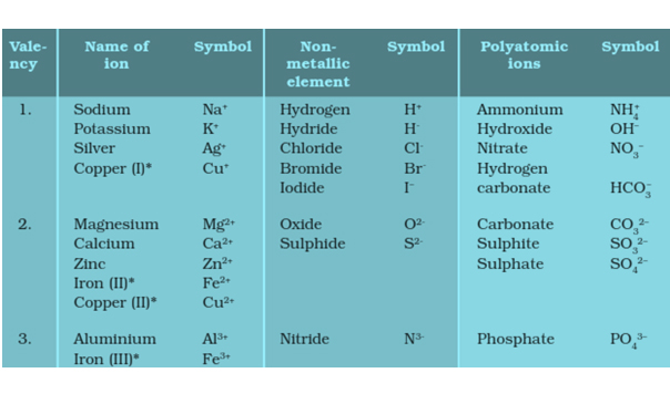 class 10 Metal And NonMetal Science ncert solutions