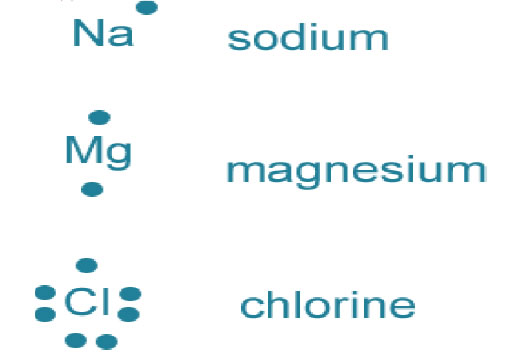 Write The Electron Dot Structures For Sodium Oxygen And Magnesium