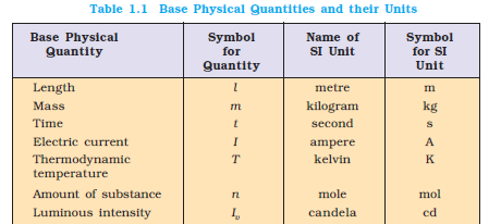 Basic Physical Quantities and their Units