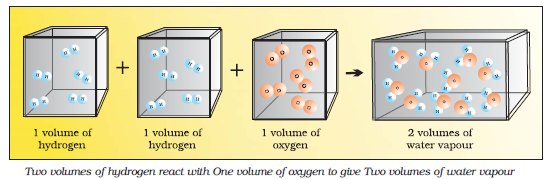 Two volumes of hydrogen react with one volume of oxygen to give two volumes of water vapour