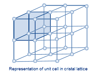 REPRESENTATION OF UNIT CELL IN CRYSTAL LETTICE