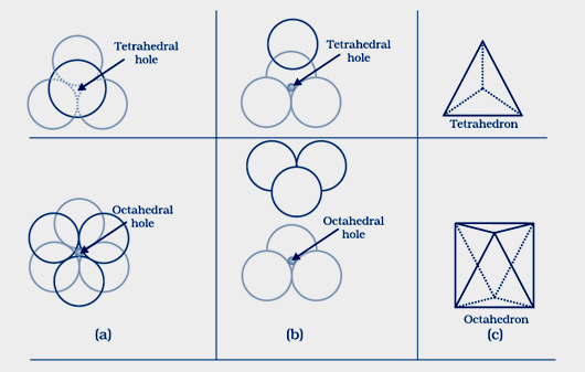 Tetrahedral void and octahedral void