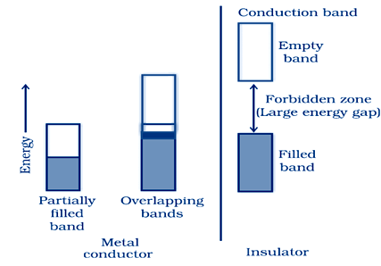 Metal vs Insulator